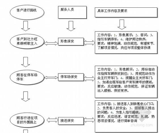 高端别墅区物业管理方案(67页)