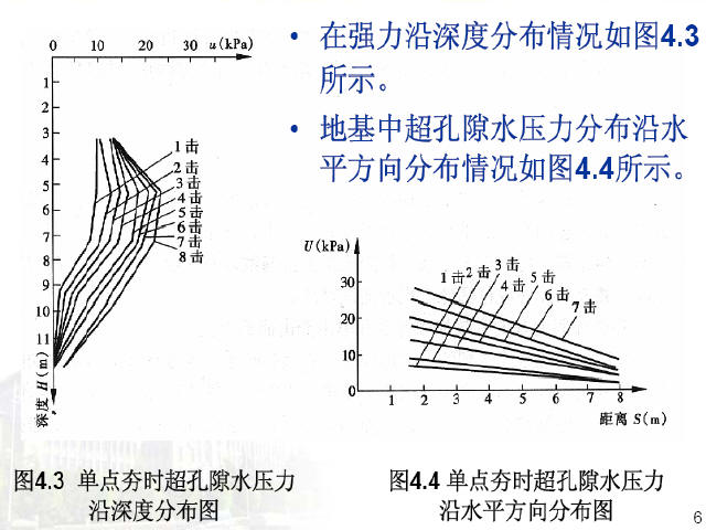《地基处理》千亿国际娱乐讲义549页(知名大学)_9
