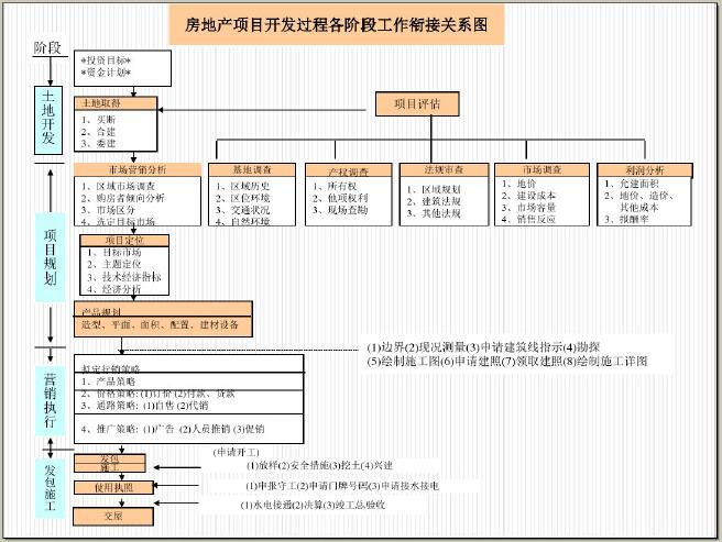 房地产市场定位与营销策划(图文并茂)_1