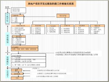 房地产市场定位与营销策划(图文并茂)