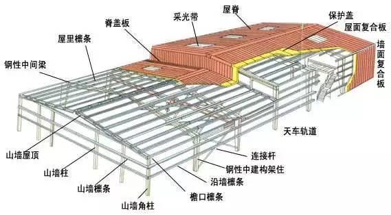 钢结构设计入门及简易方法
