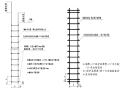 鋼筋混凝土剪力墻結構多層洋房鋼筋工程施工方案