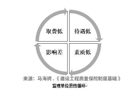 工程参建单位问题分析-监理单位