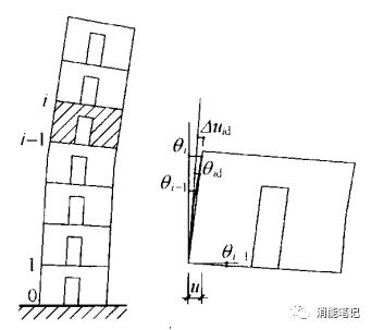 高层建筑结构的变形评价指标