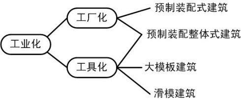 """建筑工业化的几种方式和""""预制装配整体式建筑"""""""
