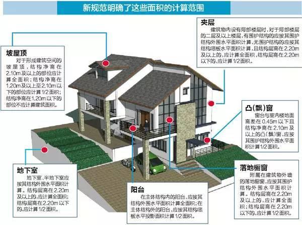 新版《建筑面积计算规范》最强总结!