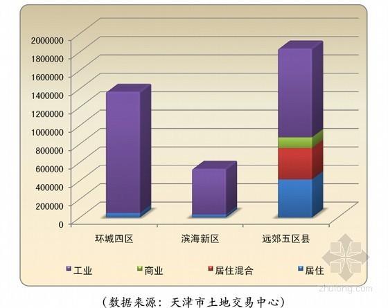 [天津]大型房地产土地市场研究报告(2012年 15页)