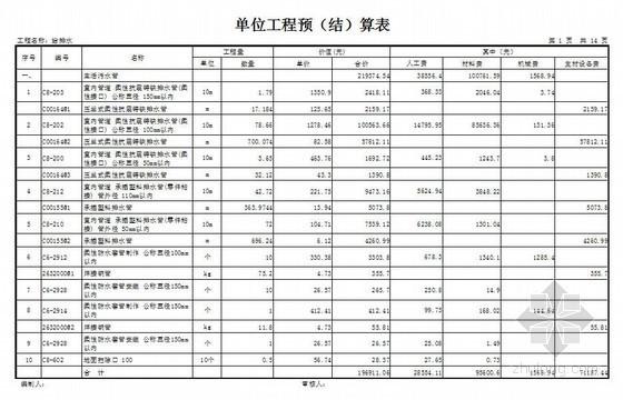 安装给排水工程预算书(清单报价)