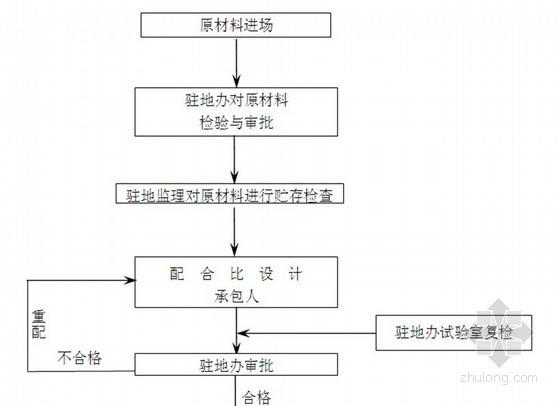 [四川]公路工程监理质量控制 53页(流程图丰富)