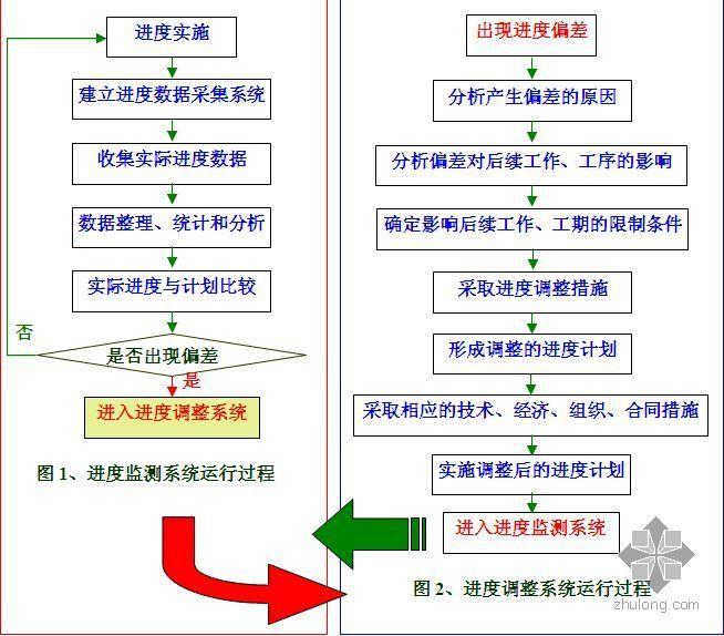 重庆某高层商住楼施工组织设计(争创巴渝杯)