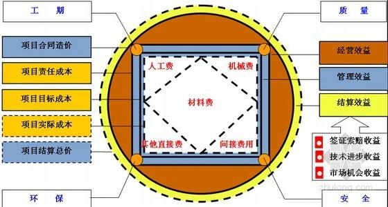 [浙江]建筑装饰企业编制工程项目部管理手册(127页)