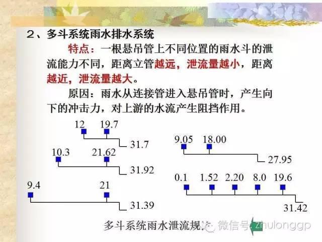 图文解读|建筑雨水排水系统设计!_13
