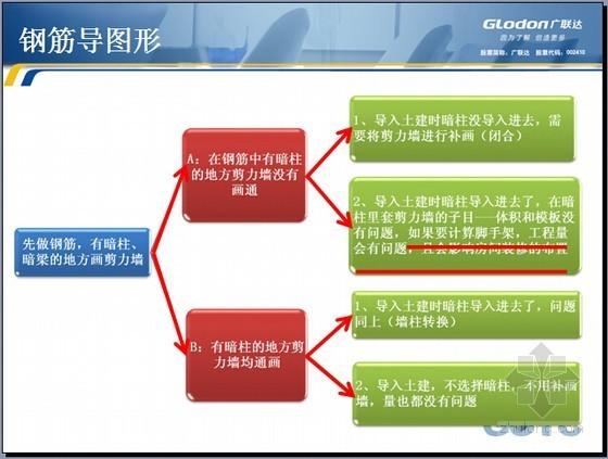 广联达土建算量GCL2013实战提升课程精讲(图文并茂 240页)