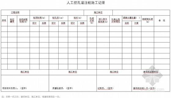 建设工程施工单位全套用表及填写指南(260余页)
