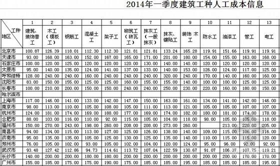 全国2014年1季度建筑工种人工成本信息表及建筑实物工程量人工成本表