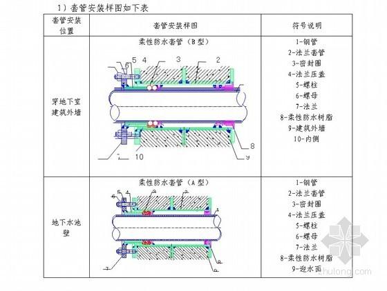 [广东]五星级酒店创建鲁班奖策划书(中建)