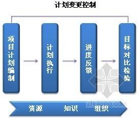 施工企业工程进度与控制管理制度(多图表)