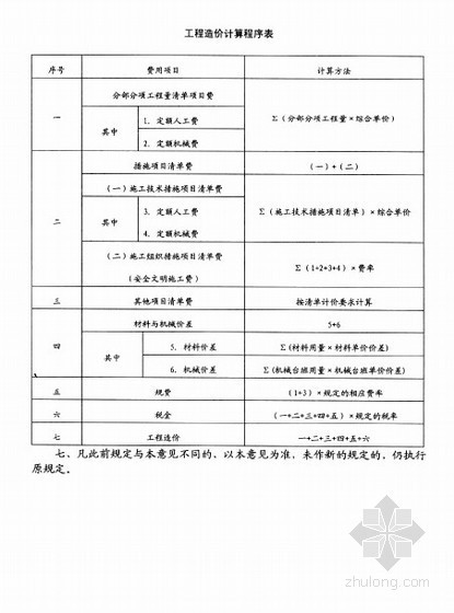 2009安徽省建筑、装饰装修工程计价定额综合单价(上)