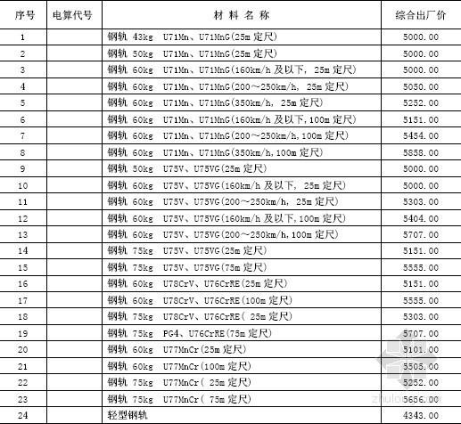 2012年3季度鐵路工程材料價格信息(62頁)