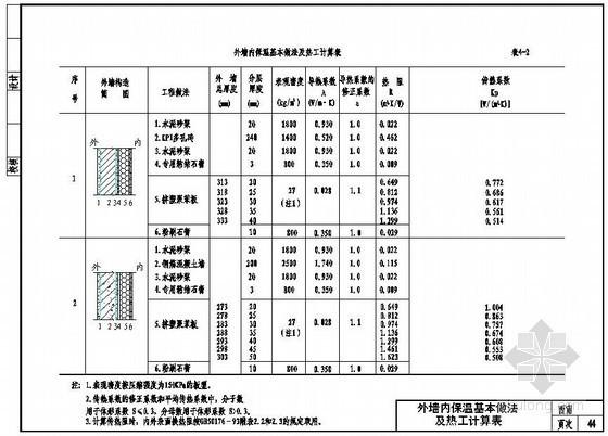 外墙内保温基本做法及热工计算表(挤塑聚苯板)