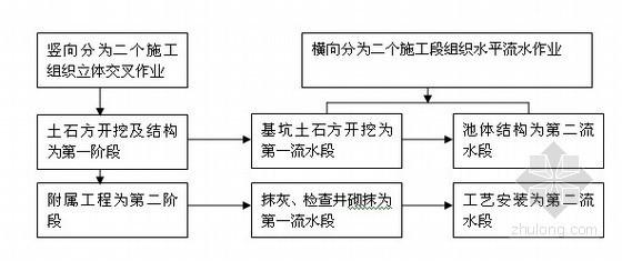[重庆]市政工程污水治理施工方案(含计算书)
