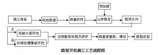 [福建]高速公路施工组织设计(投标)