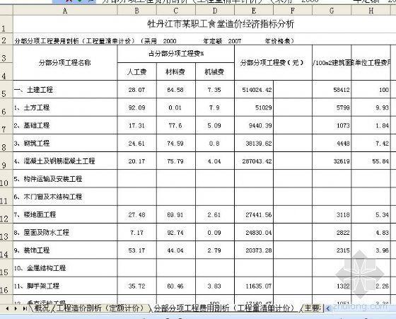 牡丹江市某职工食堂造价经济指标分析