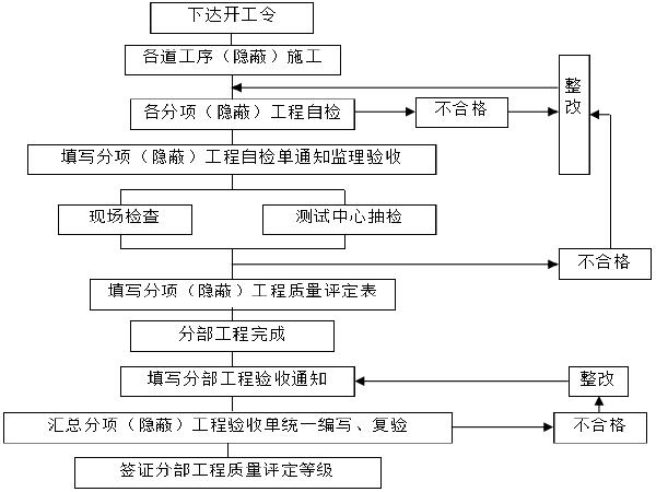 农五师托沙线博河中桥改造工程施工总结报告