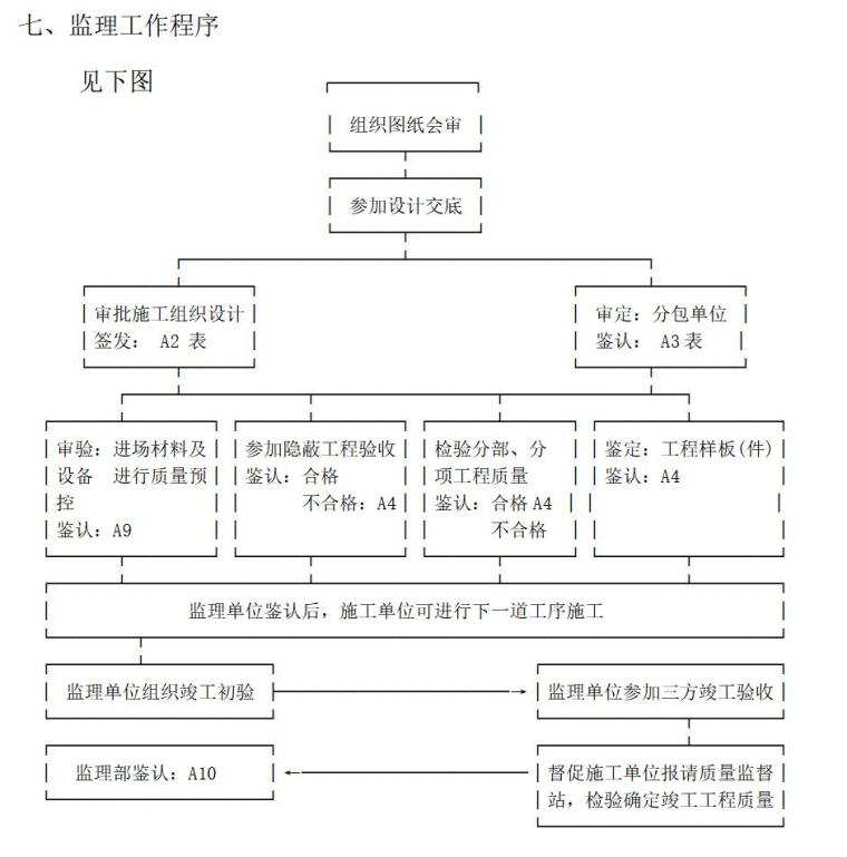 金港世纪天城一期工程监理规划范本(共98页)_2
