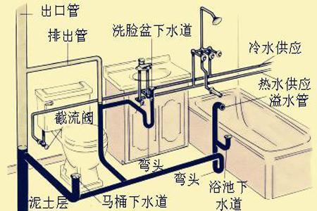 排水管道工程安装图集资料下载-快来看!!给排水管道施工安装就是这么简单!!