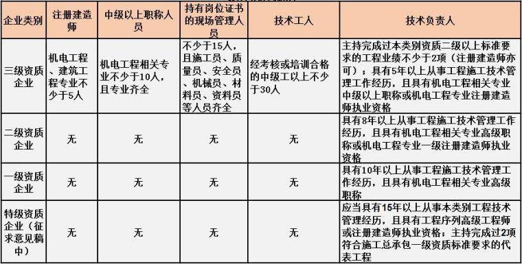 住建部最新施工总承包资质标准人员要求[建议收藏]_11