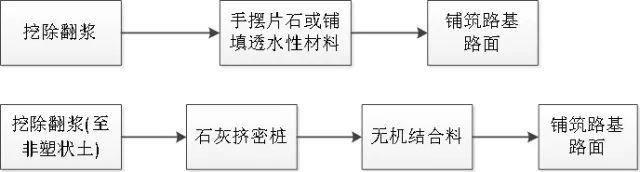 路基路面病害处理措施一一应对_9