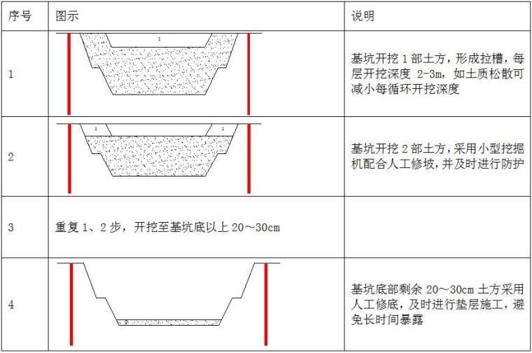 [湖北]城区地下综合管廊、随廊和道路建设施工监理项目投标文件(425页)