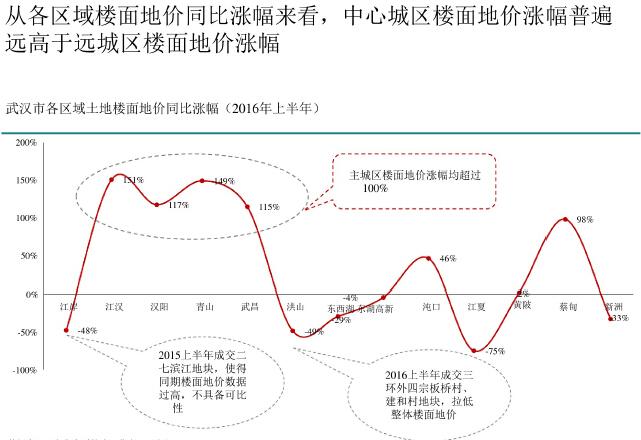 [武汉]2016年上半年房地产市场调研报告(160页)