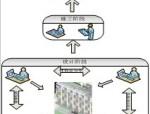 探讨基于BIM设计阶段的流程优化
