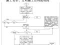 安全、质量、文明施工管理流程图