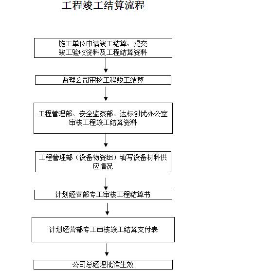 热电力公司工程计划管理制度汇编(图表丰富)_4