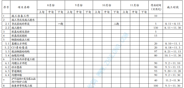 镇江市某箱涵排水工程施工组织设计