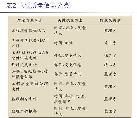 BIM在工程质量管理中的应用_2