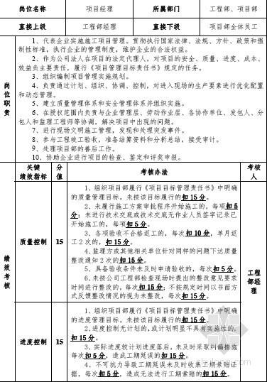 建筑公司员工岗位职责及绩效考核办法(PDF 2011年 表格)
