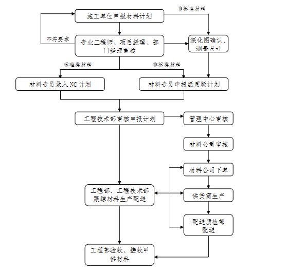 [恒大地产]精装修工程管理手册(共109页)