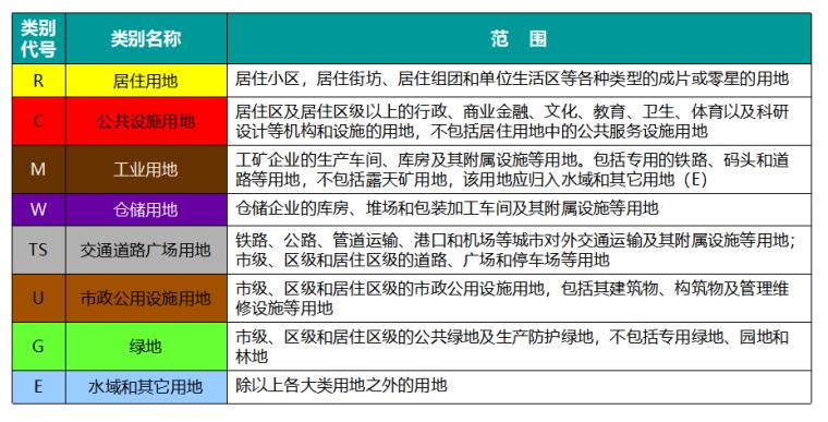 房地产开发全流程培训讲义(共86页)_3