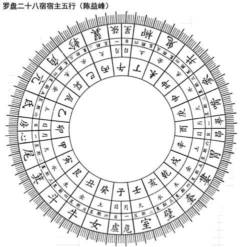 陈益峰:天星二十八宿与人盘消砂_5