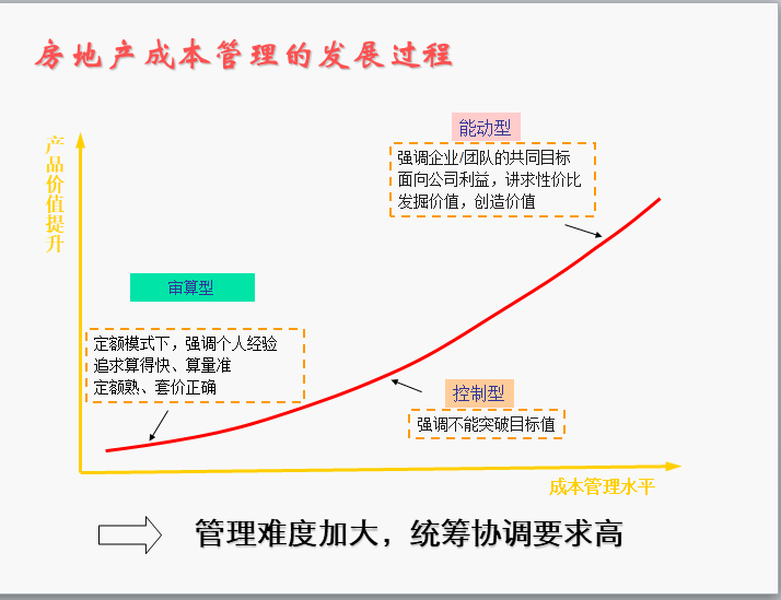 房地产成本管理的发展过程