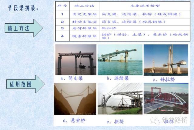 装配式桥梁施工技术_37