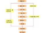 500kv变电站施工组织设计(附图多,值得收藏)