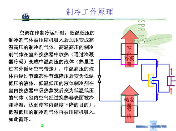 中央空调基础知识(87页)
