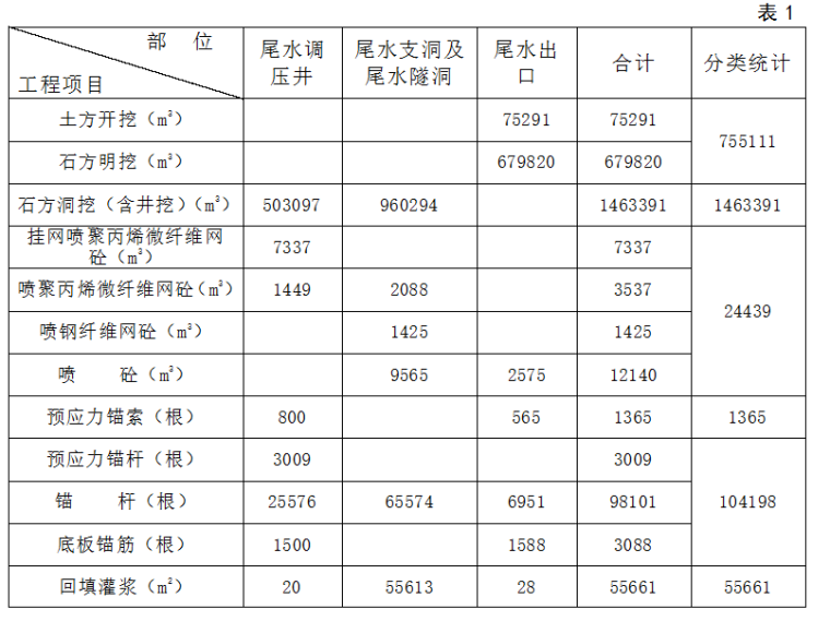 尾水系统工程主要工程量表