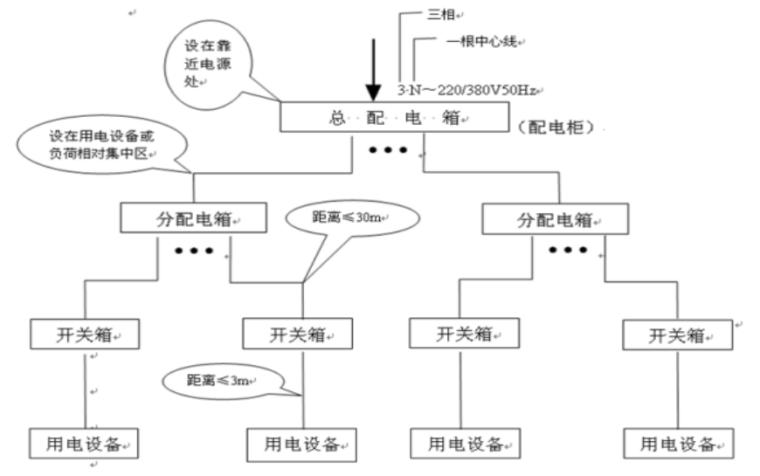 【中石化】工程项目临时用电安全管理(共105页)_2