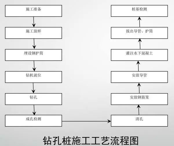 桥梁工程标准化施工过程